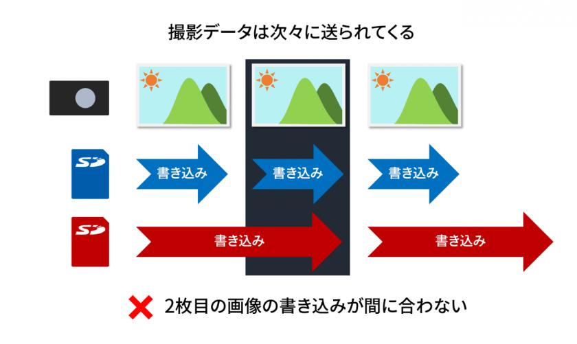 読み書きが早い SD カードと、遅いカードとを比較したイメージ。